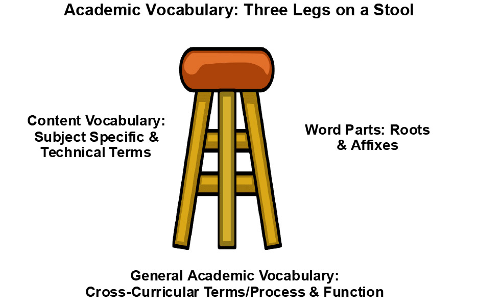 Three Legged Stool Metaphor Pictures To Pin On Pinterest